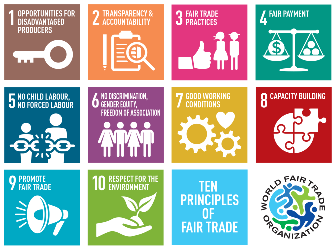 World Fair Trade Organization, Fair Trade, 10 Fair Trade Principles, social good, opportunities