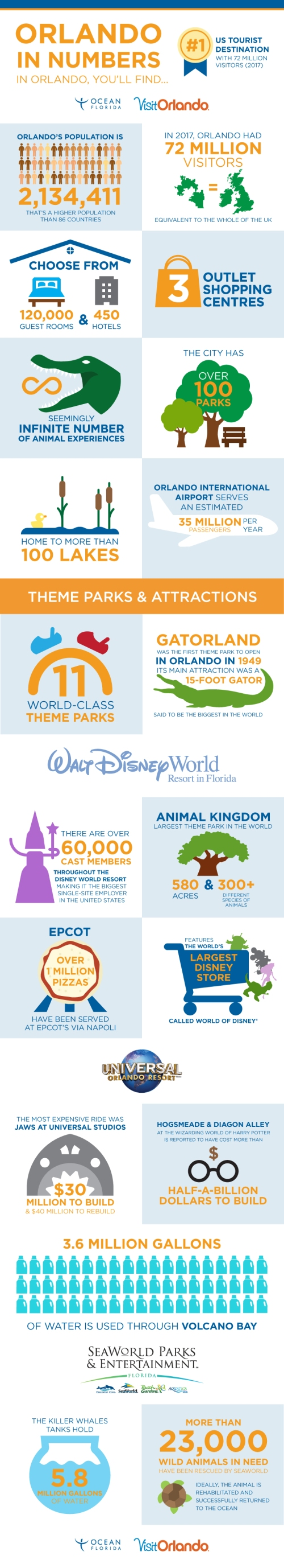 This infographic includes impressive facts and numbers about Orlando, Florida.